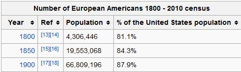 https://en.wikipedia.org/wiki/European_Americans