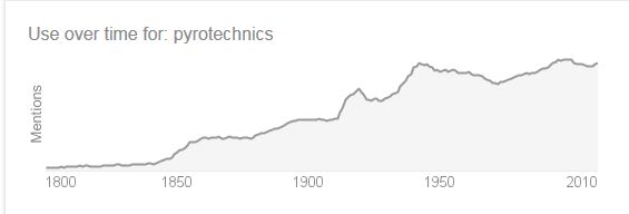 """Pyrotechnics"" was in use from the mid 19-century on. Who knew?"