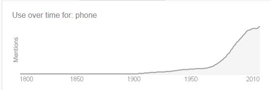 Phone. Use of word over time