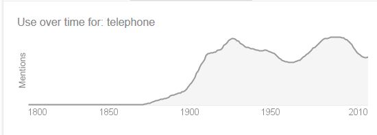 "Use of the word ""telephone"", per Google search"